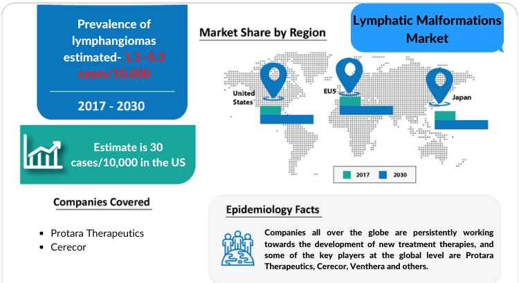 Changing Market Dynamics of Lymphatic Malformations Market in the Seven Major Markets