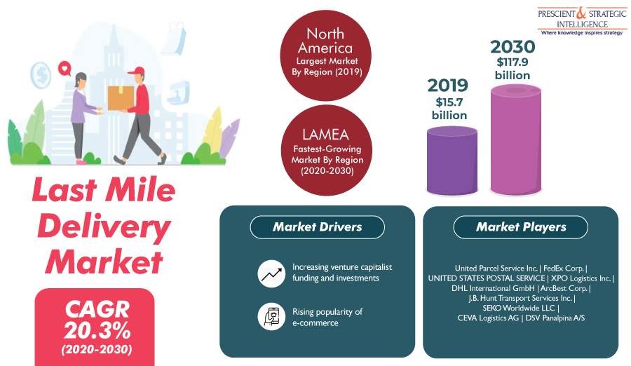 Rising E-Commerce Sales To Take Last Mile Delivery Market to $117.9 Billion by 2030