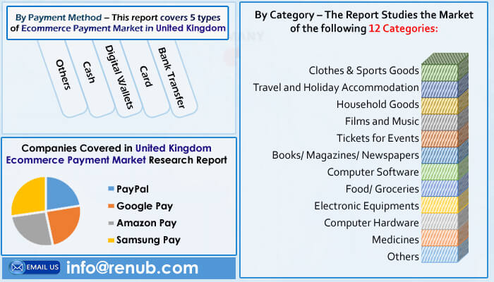 United Kingdom E-Commerce Payment Market is Forecasted to be more than US$ 203.08 Billion by the end of year 2026 - Renub Research