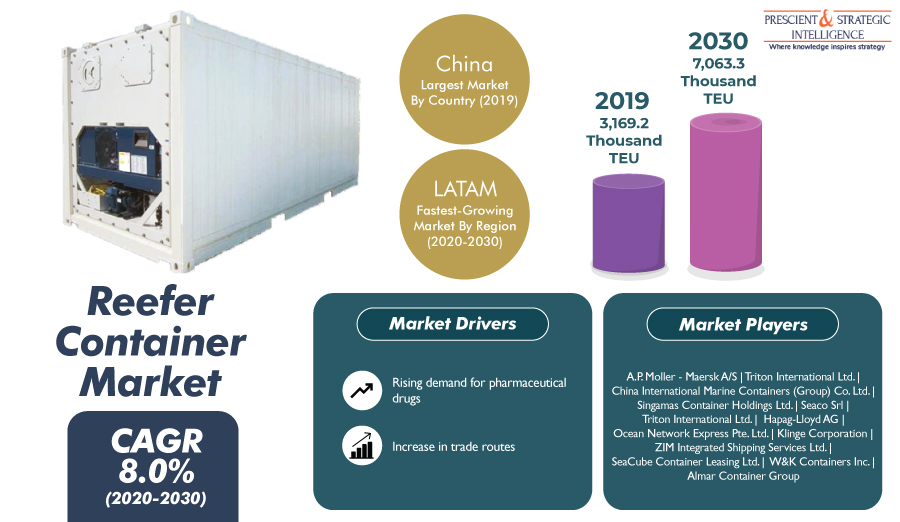 8% CAGR Projected in Global Reefer Container Market says P&S Intelligence