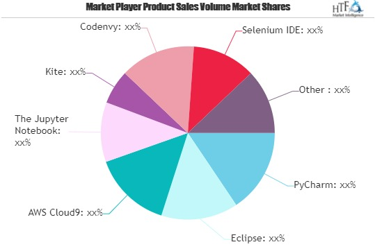 Python Integrated Development Environment (IDE) Software Market Next Big Thing | Major Giants AWS Cloud9, Eclipse, Selenium IDE