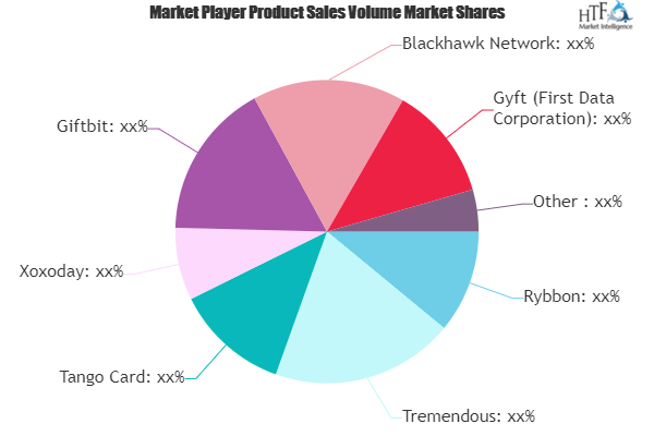 Rewards and Incentives Service Market Still Has Room to Grow | Emerging Players Tango Card, Gravy Gifts, Square, Giftogram, Knowband