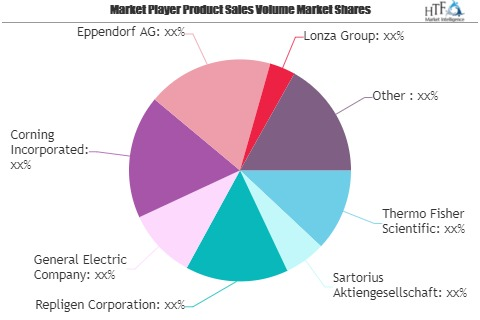 Bioprocess Technology Market Next Big Thing | Major Giants Eppendorf, Lonza, Abbott Laboratories