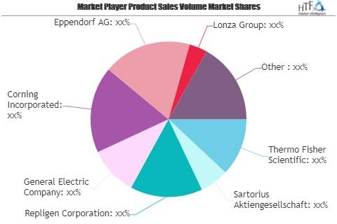 Bioprocess Technology Market Next Big Thing | Major Giants Eppendorf, Lonza, Abbott Laboratories