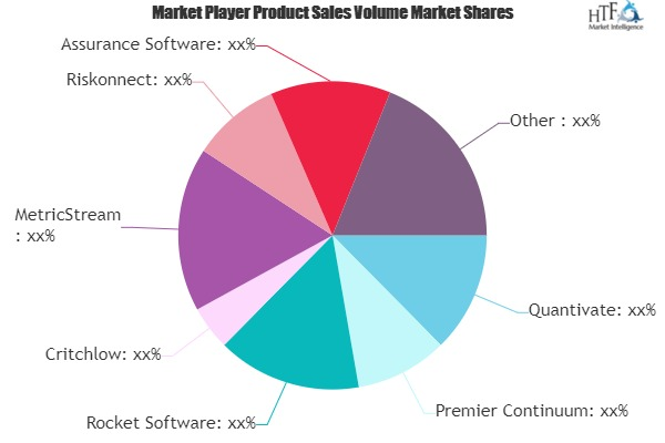 Business Continuity Software Market Next Big Thing | Major Giants Critchlow, MetricStream, Riskonnect