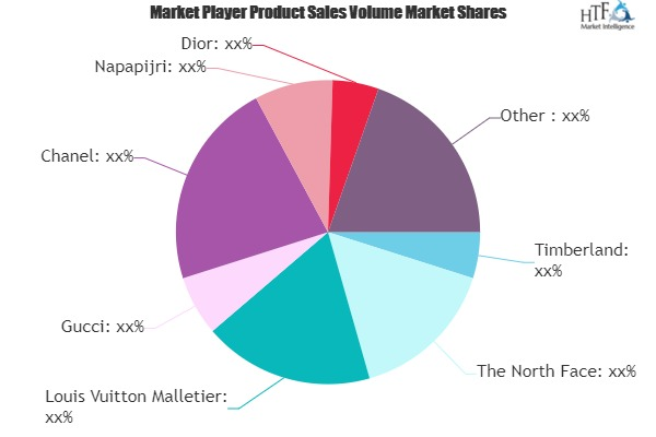 Fashion Apparel Market to Eyewitness Massive Growth by 2026 | Louis Vuitton Malletier, Gucci, Chanel