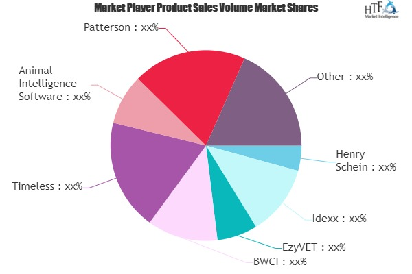Veterinary Software Market to Witness Huge Growth by 2026 | Henry Schein, Idexx, EzyVET, BWCI