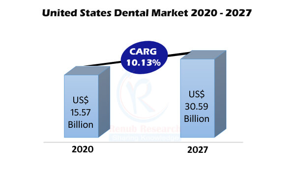 United States Dental Market By Segments, Types, Expenses, End Users (Private, Public), Company Analysis, Forecast By 2027