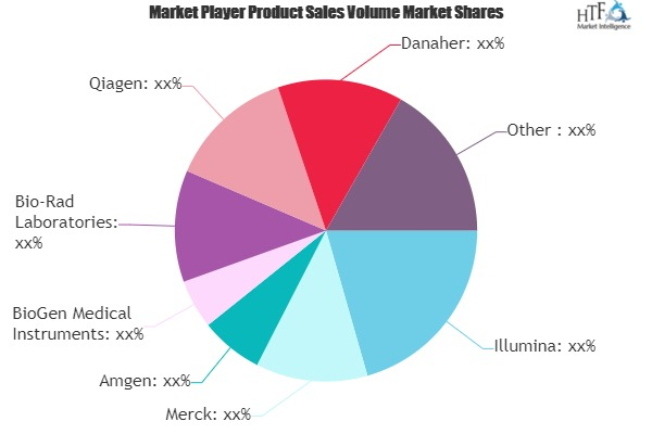 Biotechnology Market Worth Observing Growth | Qiagen, Merck, Amgen, PerkinElmer