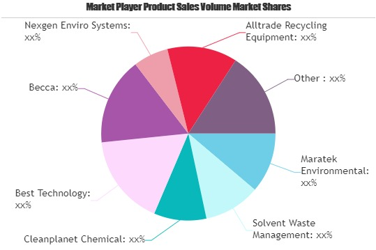 Recycling Units For Liquid Waste Market To See Major Growth By 2026: Maratek Environmental, Solvent Waste Management, Cleanplanet
