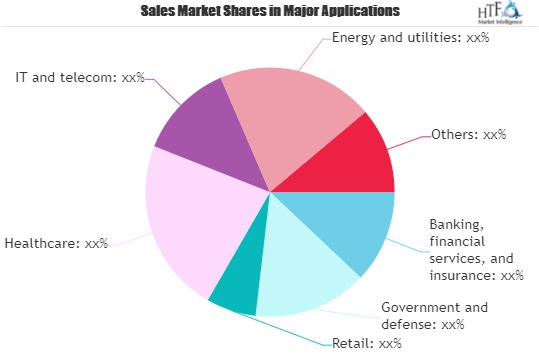 Digital ID Services Market - Major Technology Giants in Buzz Again |UniquID, HYPR, BeehiveID, BanQu