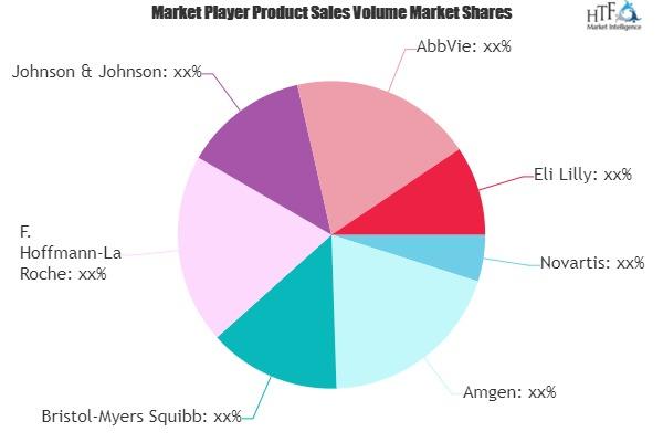 Antibody Drugs Market to Witness Huge Growth by 2026 | Novartis, Amgen, Bristol-Myers Squibb, AbbVie