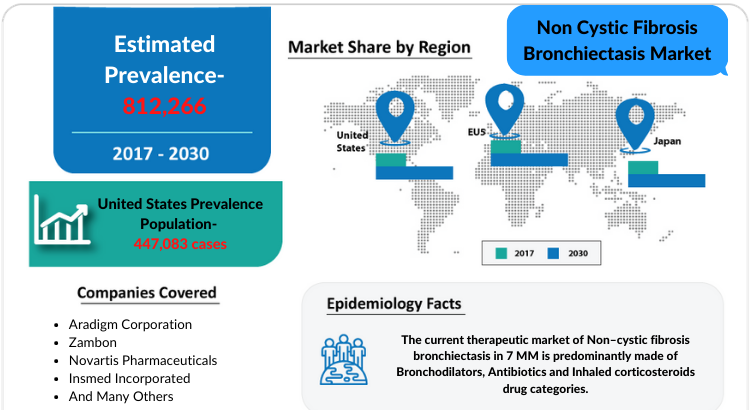 Changing Market Dynamics of Non-Cystic Fibrosis Bronchiectasis Market in the Seven Major Markets
