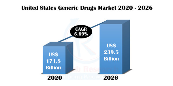 United States Generic Drugs Market By Segment (Generic, Branded), Therapeutic Application, Company Analysis & Forecast By 2026