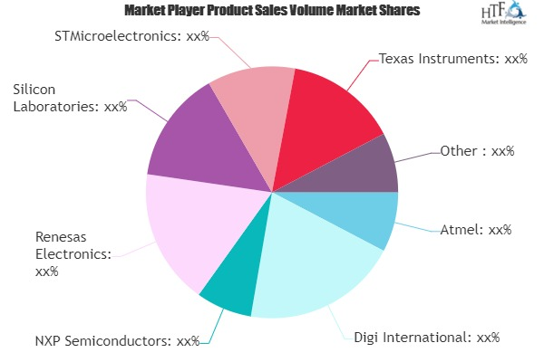 Wireless Mesh Networking Devices Market to See Massive Growth by 2026 | Atmel, Digi International, NXP Semiconductors