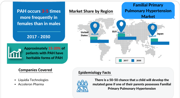 Familial Primary Pulmonary Hypertension Market covering the United States, EU5, and Japan from 2018 to 2030