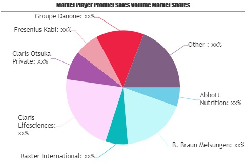 Clinical Nutrition Market To Witness Huge Growth By 2025 | Baxter, Claris Lifesciences, Claris Otsuka Private