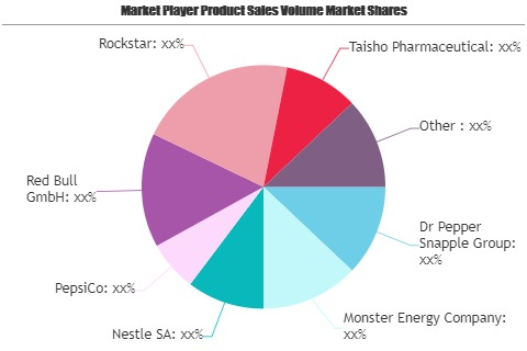 Caffeinated Beverage Market Rewriting It's Growth Cycle | Nestle, PepsiCo, Red Bull