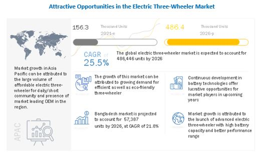 Asia Pacific Electric 3-Wheeler Market Growth Factors, Opportunities, Ongoing Trends and Key Players 2025