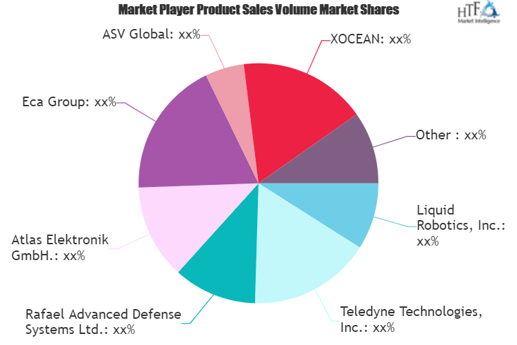 Autonomous or Unmanned Surface Vessel (USV) Market May Set New Growth Story | Rafael Advanced Defense Systems, Teledyne Technologies, Liquid Robotics