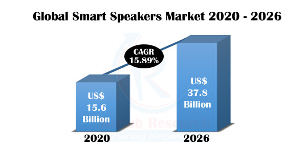 Smart Speaker Market & Volume, Global Forecast By Platform, Countries, Regions, Company Analysis