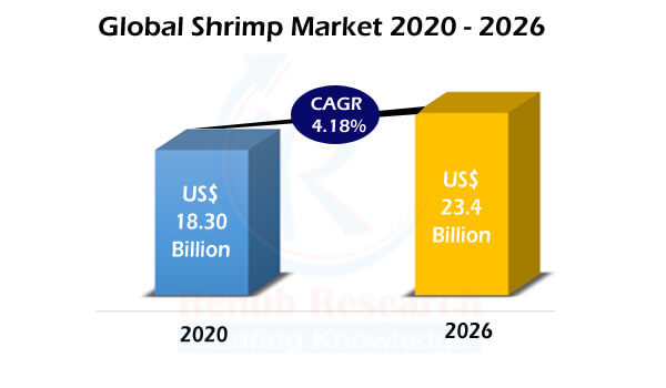 Global Shrimp Market by Production, Export, Import, Consumption, Countries, Species, Product Form, Size, Value Chain Analysis & Forecast By 2026