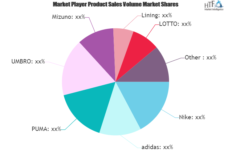 Football Boots Market to Witness Huge Growth by 2026 | LOTTO, PUMA, UMBRO, Mizuno, Lining