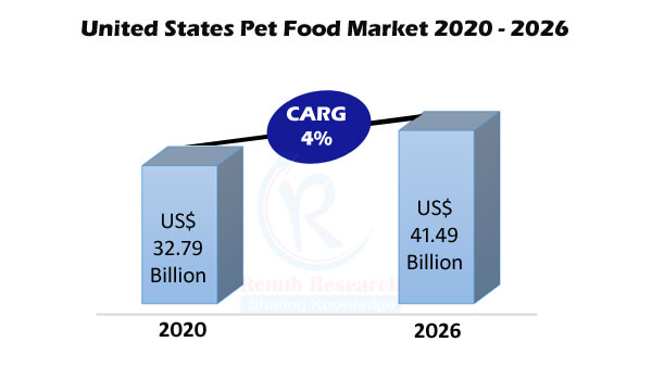United States Pets Food Market & Volume Forecast By Animal Type, Food, Ingredients, Distribution Channels, Company Analysis - Renub Research