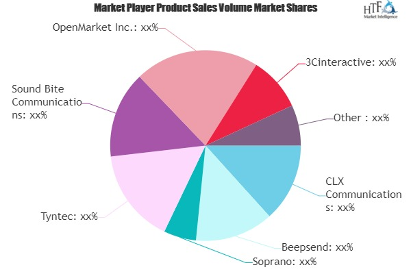 Application-to-Person (A2P) SMS Market to Witness Huge Growth by 2026 | CLX Communications, MBlox, Infobip