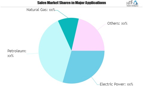 Blockchain Technology in Energy Market Worth Observing Growth   IBM, Microsoft, ConsenSys, Infosys