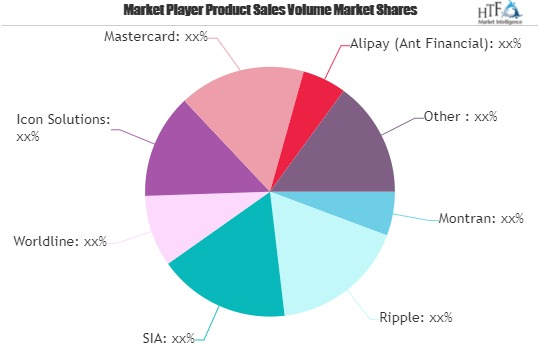 Real-Time Payments Market Is Thriving Worldwide with Mastercard, Alipay, Temenos, Finastra, Wechat