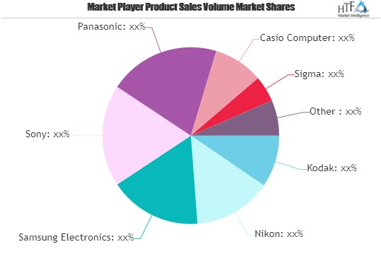 Digital Photography Market is Booming Worldwide with Canon, Sony, Nikon