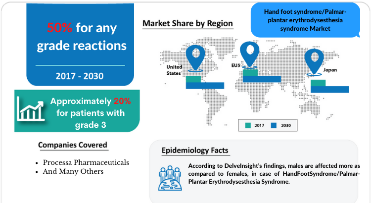 Changing Market Dynamics of Hand foot syndrome/Palmar-plantar erythrodysesthesia syndrome Market in the 7 Major Markets