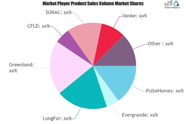 Residential Real Estate Market Next Big Thing | Major Giants PulteHomes, Evergrande, Greenland