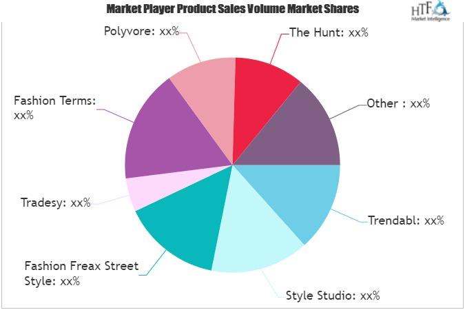 Styling App Market is Going to Boom | Major Giants Tradesy, Covet Fashion, Stylebook