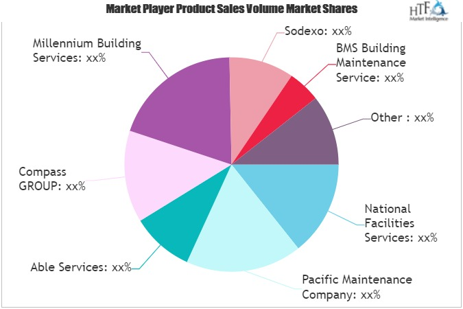Building Maintenance Services Market to Witness Huge Growth by 2026 | Sodexo, Able Services, ISS