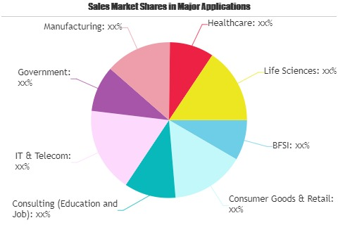 Telesales Market Unidentified Segments - The Biggest Opportunity Of 2021 | Genpact, Aegis BPO, TCS Business Process Services