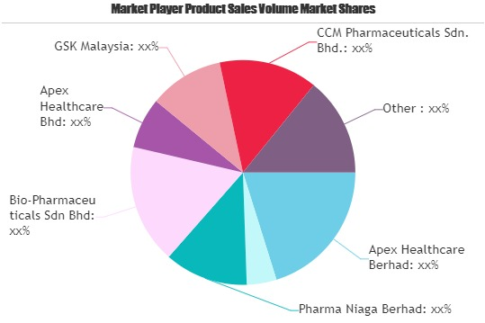 Healthcare Market Next Big Thing | Major Giants Antah Healthcare, GSK, Ranbaxy