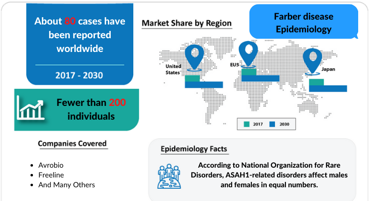 Comprehensive Farber Disease Epidemiology insight of the Farber's Disease and its treatment.