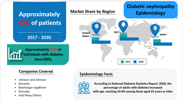 Comprehensive insight has been provided into the epidemiology of the Diabetic Nephropathy and its treatment in the 7MM