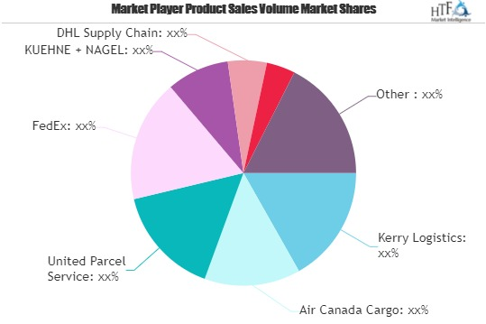 Pharmaceuticals Cold Chain Logistics Market Is Thriving Worldwide with FedEx, Americold Logistics, XPO Logistics
