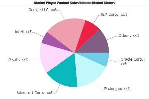 Artificial Intelligence (AI) in BFSI Sector Market May See a Big Move: Oracle, JP Morgan, Microsoft, IP soft, Intel, Google