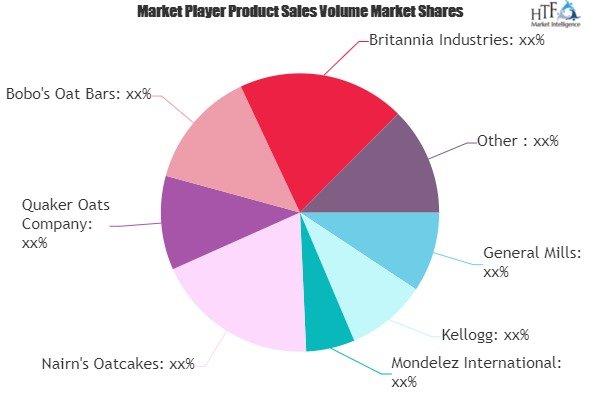 Oat-Based Snacks Market to See Huge Growth by 2026 | General Mills, Kellogg, Mondelez
