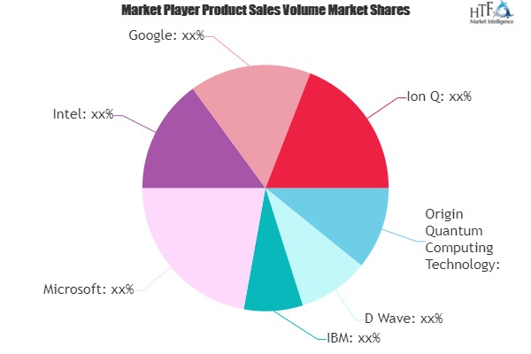 Quantum Software Market Next Big Thing | Major Giants- D Wave, IBM, Microsoft, Intel
