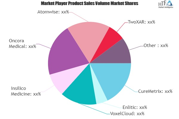AI for Pharma and Biotech Market Next Big Thing | Major Giants- TwoXAR, Roche, Pfizer, Novartis