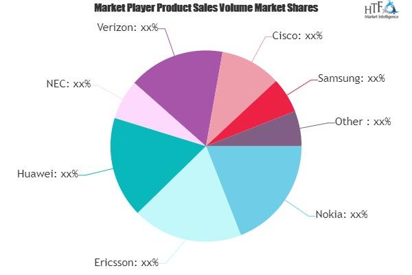 Private LTE Market May See Big Move | Verizon, Cisco, Samsung, Comba
