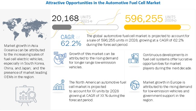 Automotive Fuel Cell Market - Growth and Technology Advancement 2028