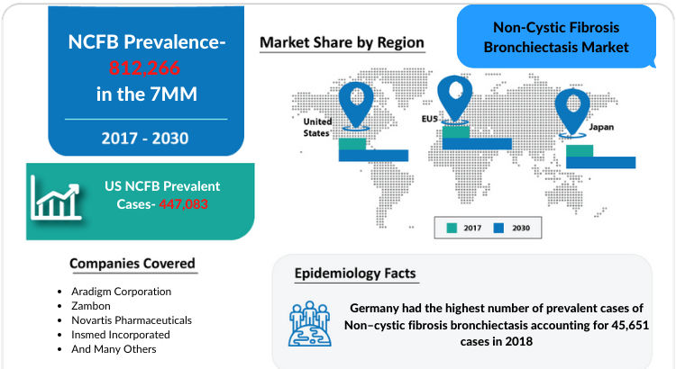 Changing Market Dynamics of Non-Cystic Fibrosis Bronchiectasis Market in the 7 Major Markets