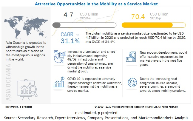 Mobility as a Service Market: An Emerging Market with Attractive Growth Opportunities