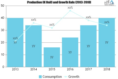 Biopharmaceutical Third Party Logistics Market to See Huge Growth by 2026 | DHL, XPO Logistics, Hitachi Transport System